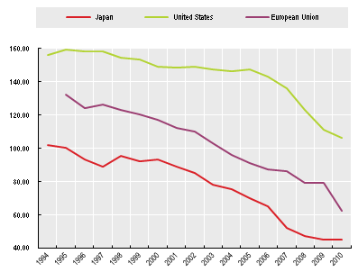 Europe-US-fatalities-chart